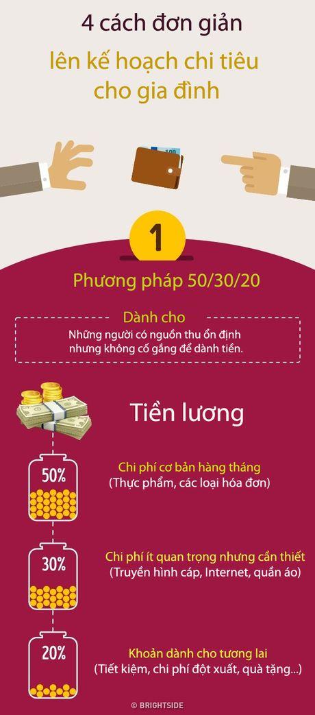 4 cach chi tieu khoi lo het tien - Anh 1