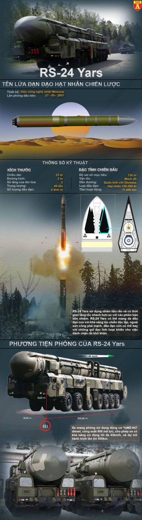 RS-24 Yars - 'Sat thu' hat nhan choc thung hang phong thu cua My - Anh 2