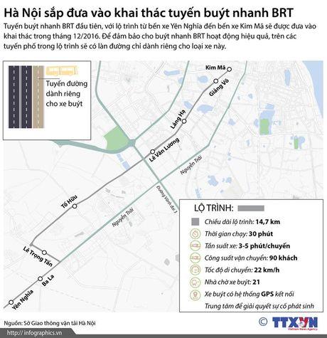 Ha Noi sap dua vao khai thac tuyen buyt nhanh BRT - Anh 1
