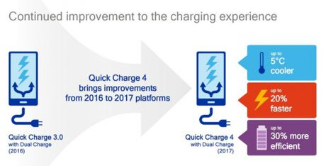 Cong nghe sach nhanh Quick Charge 4 cua Qualcomm co gi noi bat - Anh 2