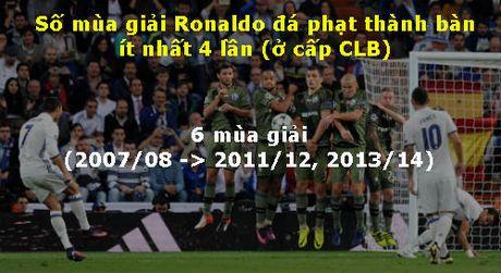 Do tai da phat Messi - Ronaldo: Hon nhau chi 1% - Anh 4