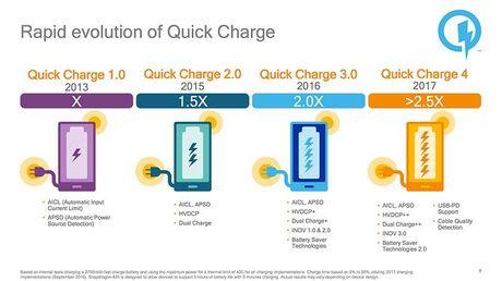 Qualcomm gioi thieu Snapdragon 835 quy trinh 10nm va sac nhanh Quick Charge 4.0 - Anh 4