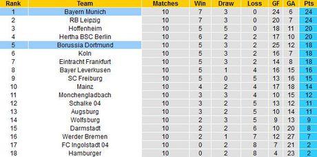 Nhan dinh va du doan tran Dortmund vs Bayern Munich, 0h30 ngay 20/11 - Anh 2