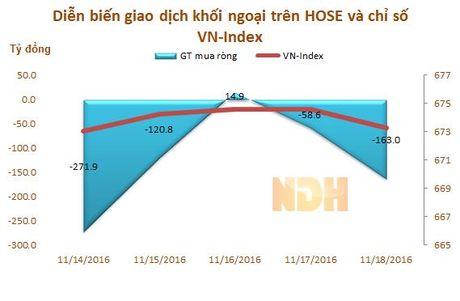 Tuan tu 14 - 18/11: Khoi ngoai ban rong tro lai hon 612 ty dong - Anh 1