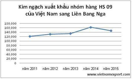 Viet Nam dung thu 3 the gioi ve cung ung ca phe, che cho Nga - Anh 1