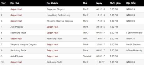 Saigon Heat tuyen sao, tham vong vo dich Dong Nam A - Anh 1