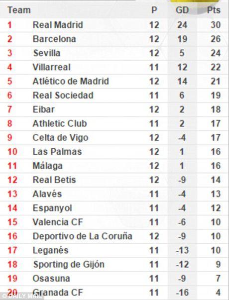 Atletico Madrid 0-3 Real Madrid: Derby nhuom mau...Ronaldo - Anh 4