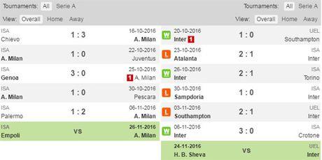 02h45 ngay 21/11, AC Milan vs Inter Milan: Sac Do dang thang hoa - Anh 3