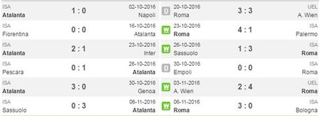 21h00 ngay 20/11, Atalanta vs AS Roma: Khong co moi ngon cho Soi - Anh 3