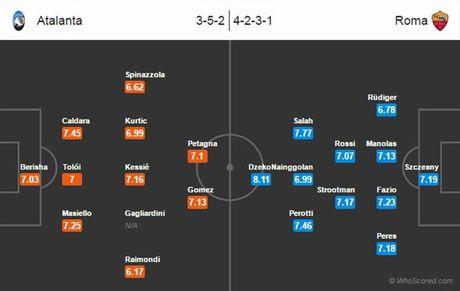 21h00 ngay 20/11, Atalanta vs AS Roma: Khong co moi ngon cho Soi - Anh 4