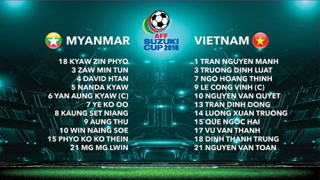 Ha Myanmar 2-1, tuyen Viet Nam khoi dau thuan loi - Anh 17