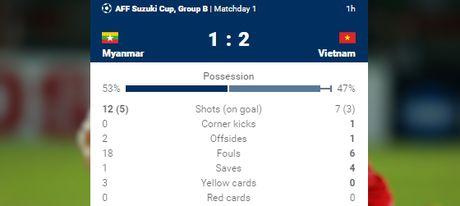 Ha Myanmar 2-1, tuyen Viet Nam khoi dau thuan loi - Anh 2
