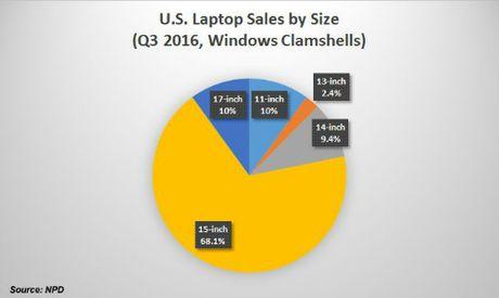 Phan tich loi, hai khi su dung laptop 15 inch - Anh 1