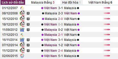 Nhan dinh, du doan ket qua Viet Nam vs Malaysia (15h30 ngay 23.11) - Anh 4