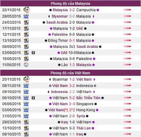 Nhan dinh, du doan ket qua Viet Nam vs Malaysia (15h30 ngay 23.11) - Anh 5