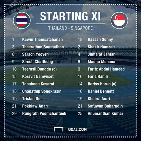 Truc tiep Thai Lan vs Singapore bang A tai AFF Cup 2016 - Anh 1