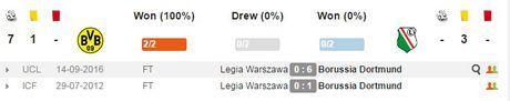 02h45 ngay 23/11, Borussia Dortmund vs Legia Warszawa: Tiep da hung phan - Anh 2