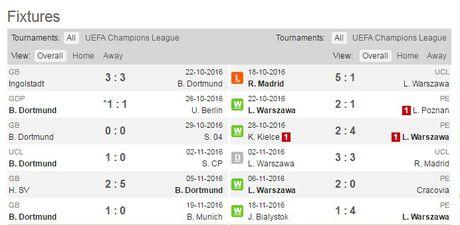 02h45 ngay 23/11, Borussia Dortmund vs Legia Warszawa: Tiep da hung phan - Anh 3