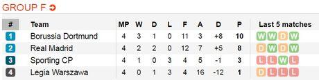 02h45 ngay 23/11, Borussia Dortmund vs Legia Warszawa: Tiep da hung phan - Anh 6