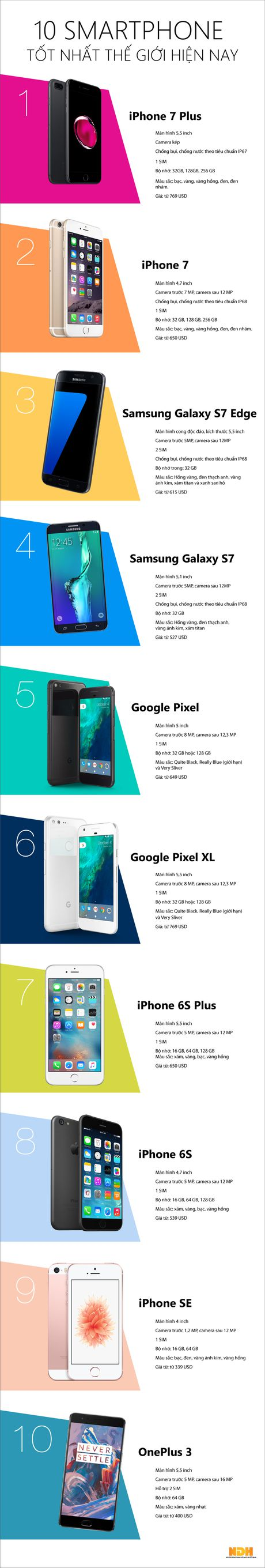 10 smartphone tot nhat the gioi hien nay - Anh 1
