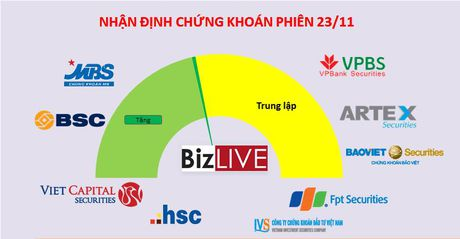 Nhan dinh chung khoan 23/11: Xu huong uptrend duoc gieo mam - Anh 1