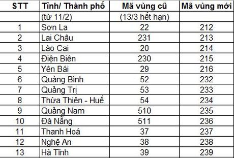Tu thang 2/2017 se doi ma vung dien thoai co dinh - Anh 1