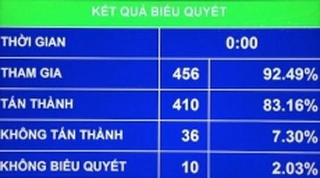 Quoc hoi thong qua Luat sua doi, bo sung Phu luc 4 Luat Dau tu - Anh 1