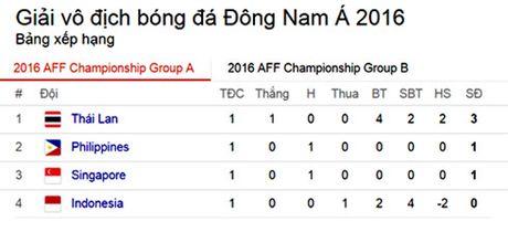 Danh bai Singapore, Thai Lan gianh ve vao ban ket AFF Cup 2016 - Anh 5