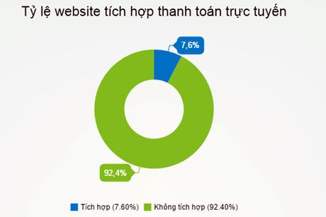 Chi 7,6% website ban hang tich hop cong thanh toan truc tuyen - Anh 1