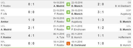 00h00 ngay 24/11, Rostov vs Bayern Munich: Lay lai the dien - Anh 2