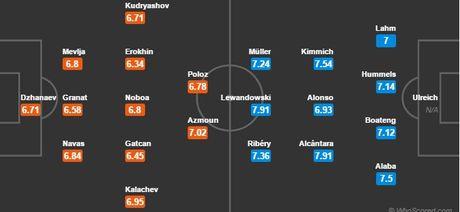 00h00 ngay 24/11, Rostov vs Bayern Munich: Lay lai the dien - Anh 4