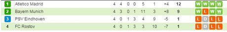00h00 ngay 24/11, Rostov vs Bayern Munich: Lay lai the dien - Anh 6