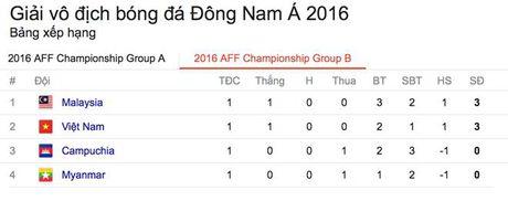 Xuan Truong nhan 'lieu doping' y nghia truoc tran gap Malaysia - Anh 2