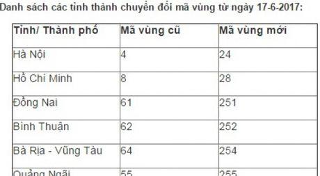 Danh sach chi tiet tat ca tinh, thanh sap doi ma vung dien thoai co dinh - Anh 1