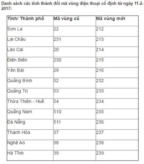 Danh sach chi tiet tat ca tinh, thanh sap doi ma vung dien thoai co dinh - Anh 2