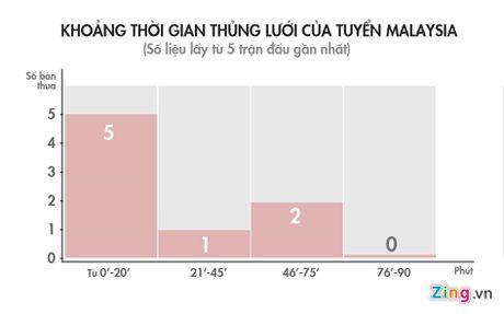 Tuyen Viet Nam nen tan cong phu dau Malaysia - Anh 1