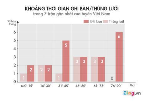 Tuyen Viet Nam nen tan cong phu dau Malaysia - Anh 2
