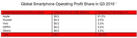 iPhone van mang loi nhuan ky luc cho Apple - Anh 2