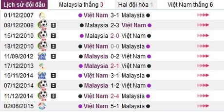 Link xem truc tiep Viet Nam vs Malaysia, AFF Cup 2016 - Anh 2
