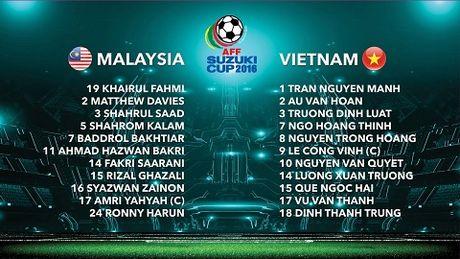 15h30, TRUC TIEP Viet Nam - Malaysia: Xuan Truong, Cong Vinh, Van Quyet ra san. Cong Phuong va Thanh Luong du bi - Anh 1