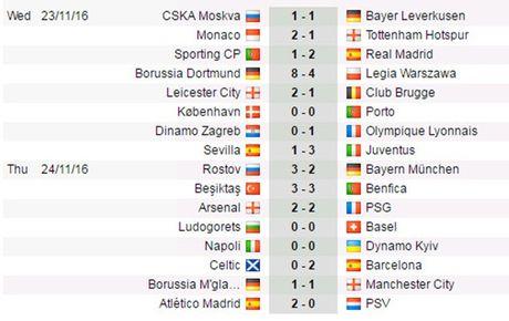 DHTB luot tran 5 Champions League: Cu soc Rostov! - Anh 4