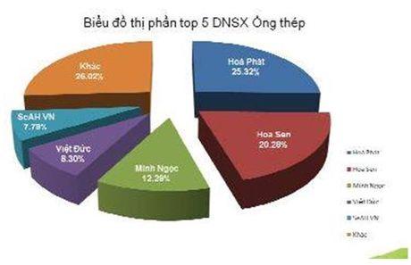 Thi phan ong thep Hoa Phat tiep tuc tang len muc 25,32% - Anh 2