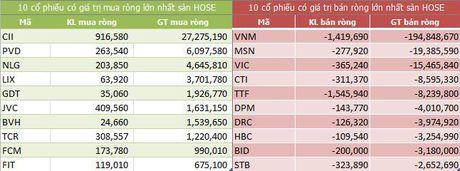 Ngay 24/11: Khoi ngoai ban rong 223 ty dong, 'xa' hon 1,4 trieu co phieu VNM - Anh 1