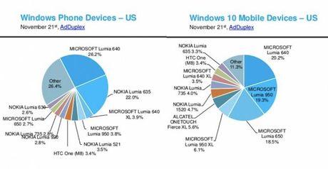 Chi 15% thiet bi Windows Phone tai My dang chay Windows 10 - Anh 2