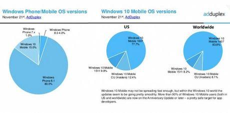 Chi 15% thiet bi Windows Phone tai My dang chay Windows 10 - Anh 3