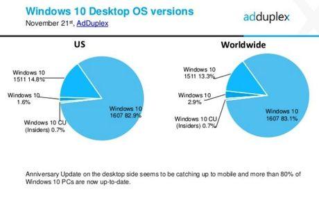 Chi 15% thiet bi Windows Phone tai My dang chay Windows 10 - Anh 4