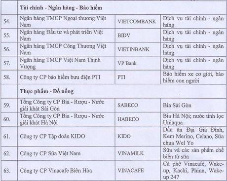 Danh sach 88 thuong hieu quoc gia vua duoc cong bo - Anh 9