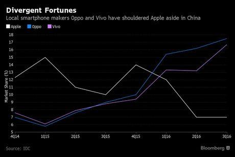 Oppo, Vivo dang giet chet Apple o Trung Quoc - Anh 2