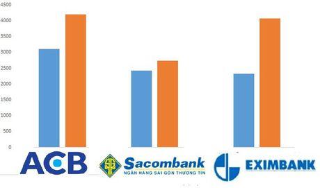 'Bo 3 quyen luc' Sacombank - ACB - Eximbank: Ngay ay, bay gio - Anh 1