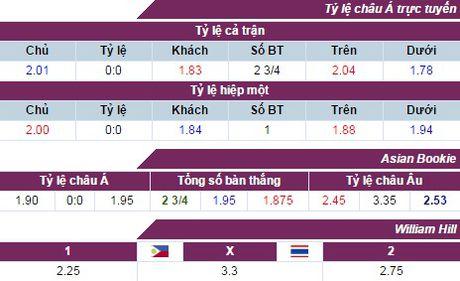 Nhan dinh, du doan ket qua Philippines vs Thai Lan (19h) - Anh 3